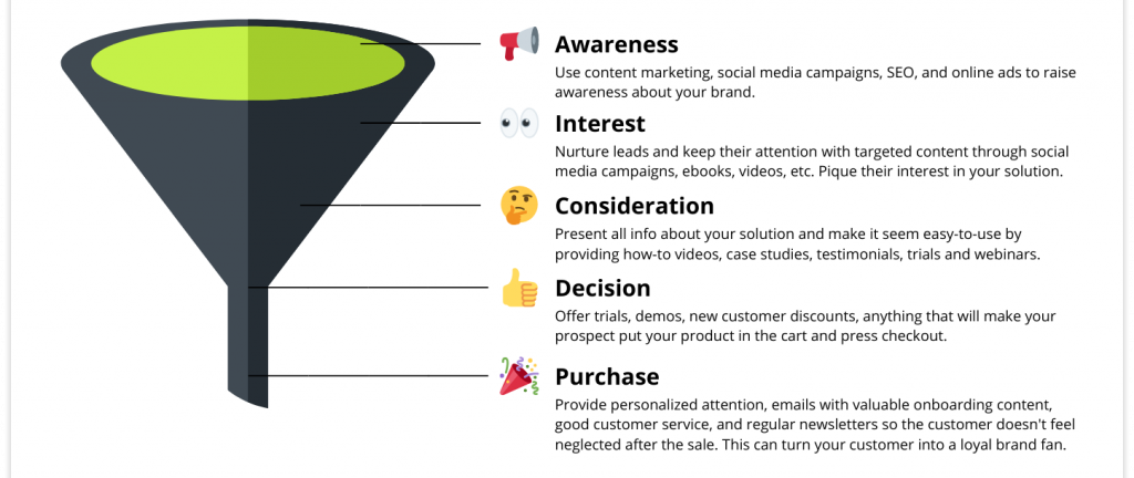 A social media sales funnel is the only thing you need to convert social media followers into customers. A social media sales funnel is one of the most effective digital marketing tactics in Kenya.