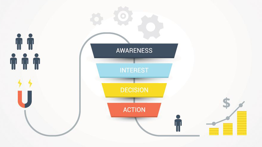 This is a depiction of a social media funnel. A social media funnel helps Kenyan businesses convert social media followers into customers.